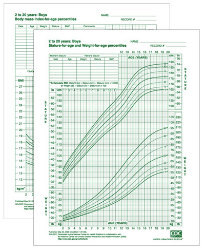 Growth Charts - Boys 2-20